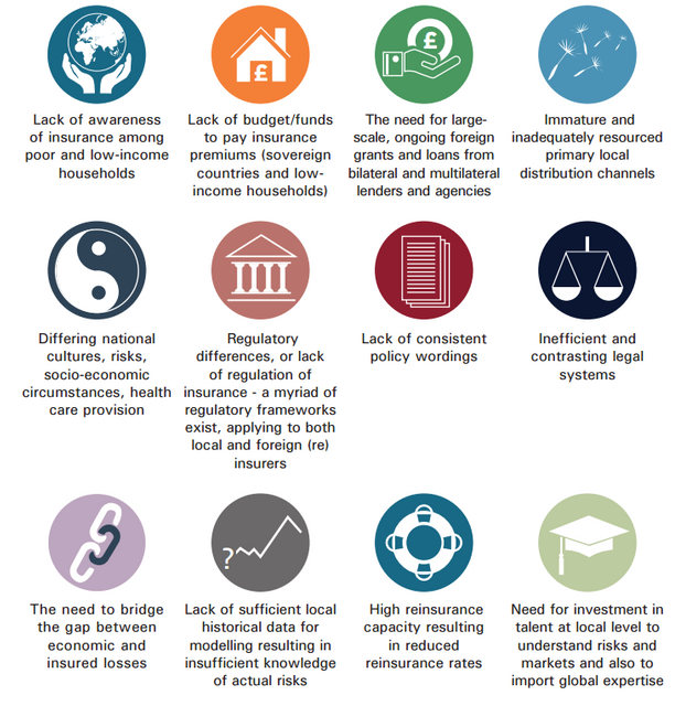 BARRIERS TO PROVIDING INSURANCE IN EMERGING MARKETS featured image