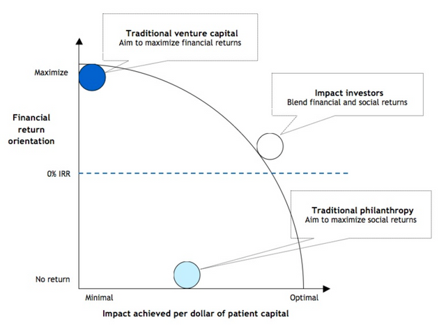 The missing ingredient in innovation: patient capital featured image