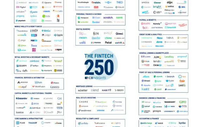 The CB Insights Fintech 250: The Top Fintech Startups Of 2018 featured image