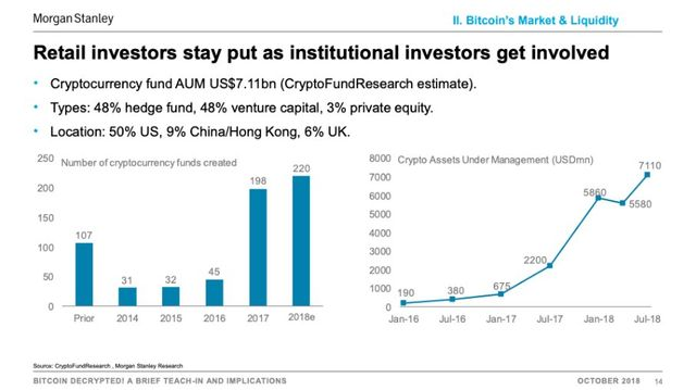 Morgan Stanley: Hedge funds and VCs fueled a $6.4 billion gain in crypto assets in under 2 years featured image