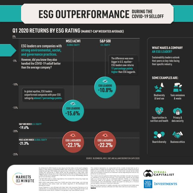 ESG investing outperforms during COVID-19 selloff featured image