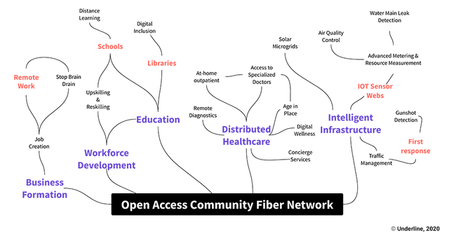 Open access networks will free communities from modern day 'Ma Bells' featured image