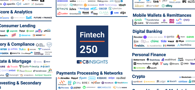 The Fintech 250: The top fintech companies of 2020 featured image