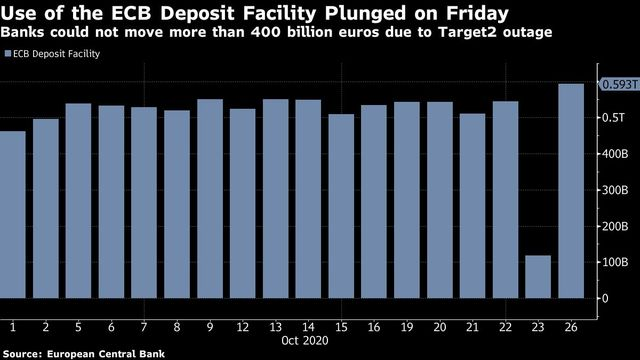 ECB glitch reduced bank deposits by more than 400b euros featured image