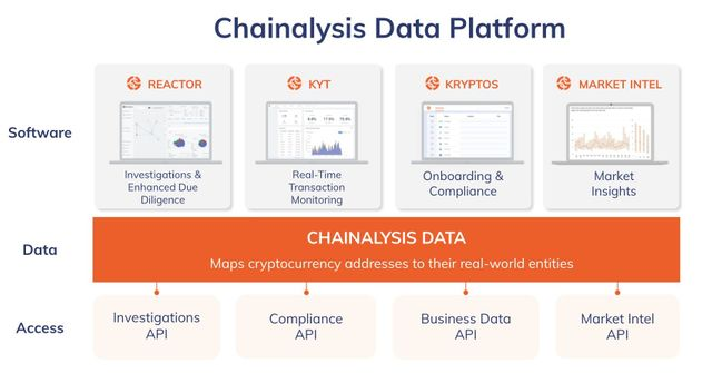 Chainalysis raises $100m at a $4.2b valuation to execute vision as the blockchain data platform featured image