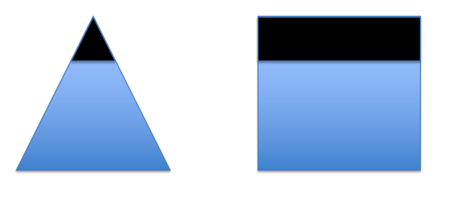 Most companies are triangles but Professional Services are square. Their tech choices should reflect that. featured image