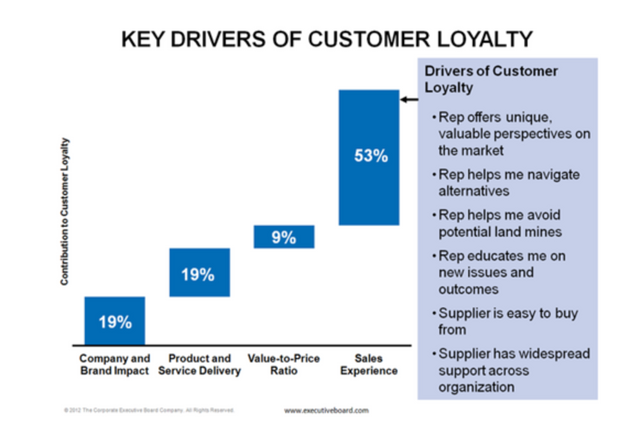 53% of Customer Loyalty is from The Sales Experience featured image