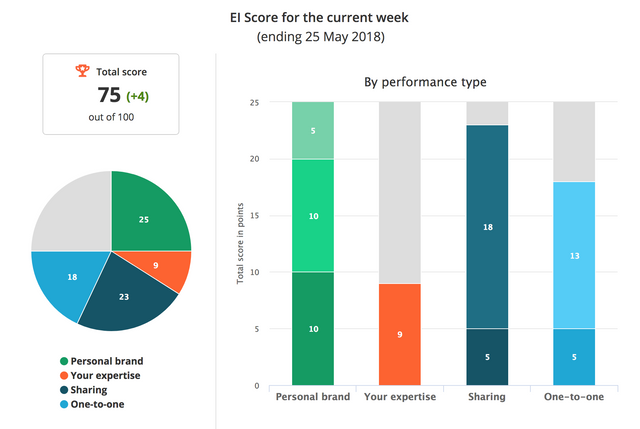 Your Expert Influence Score Explained featured image