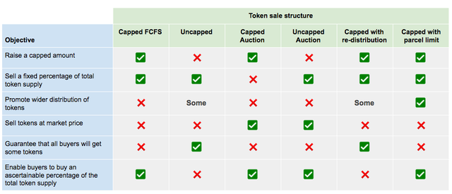 The perfect token sale structure Spoiler alert: it doesn't exist featured image