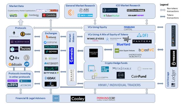 ICO / Blockchain Capital Markets Landscape featured image