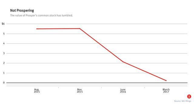 Online Lender Prosper Sees Valuation Plummet 70% featured image
