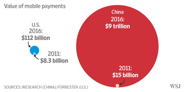 Alibaba and Tencent Set Fast Pace in Mobile-Payments Race featured image