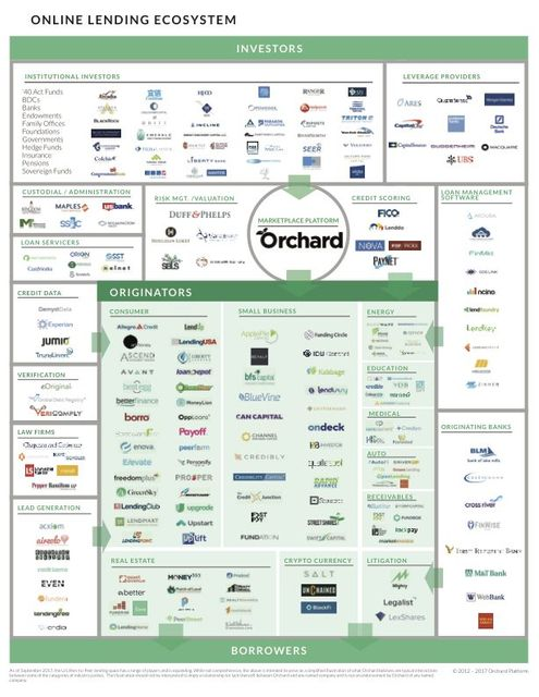 The changing Lending Landscape featured image