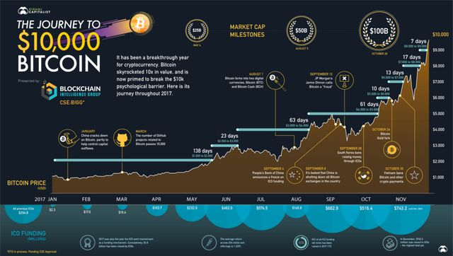 Visualizing the Journey to $10,000 Bitcoin featured image
