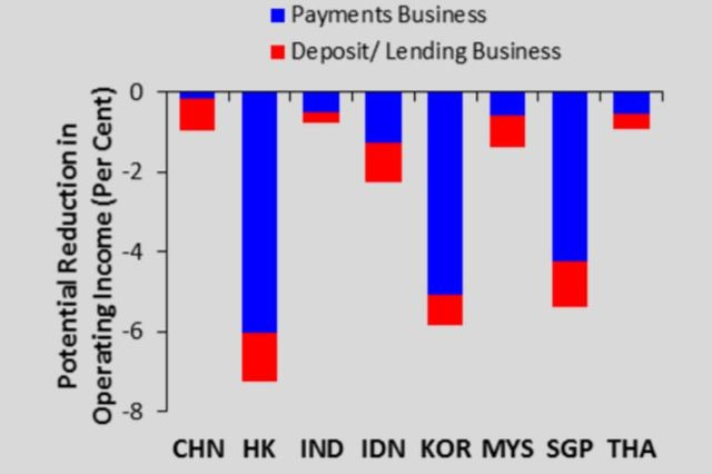 MAS report finds Hong Kong, Korea and Singapore banks vulnerable to FinTech disruption featured image