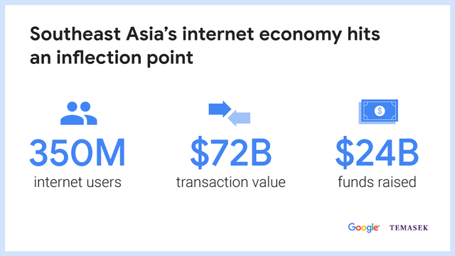 Google-Temasek study sees $240 billion Southeast Asia internet economy by 2025 featured image