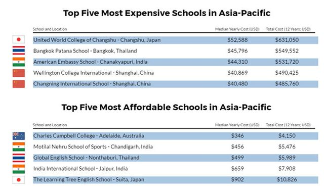 How much will assignees pay for education in Asia Pacific? featured image