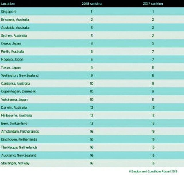 Among Asian expats, Singapore tops the charts for most livable location featured image