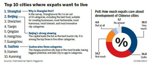 China: The number one spot to send expats? featured image