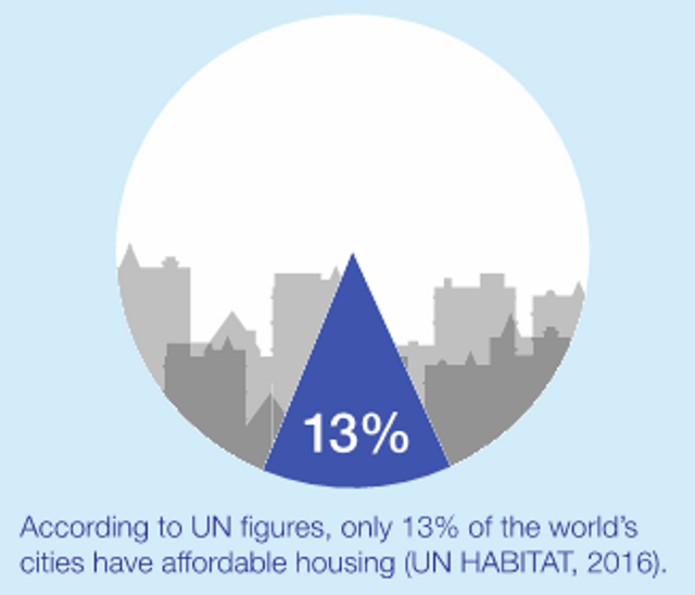 87% of countries in the world are considered unaffordable. So, who is doing something about it? featured image