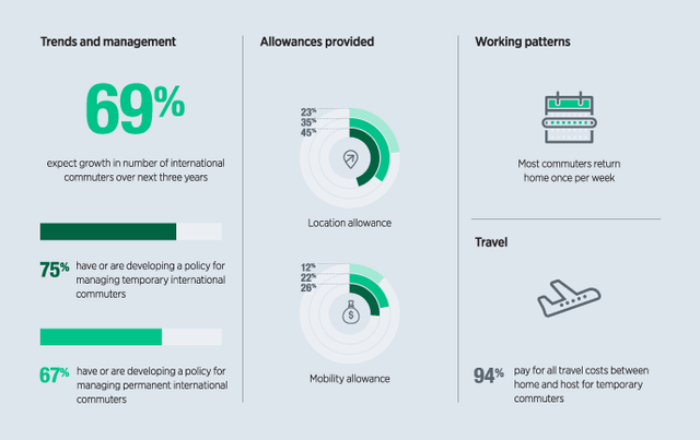 Trends and best practices for international commuter assignments featured image