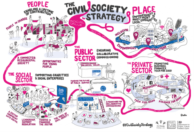 """""""Building a Future that Works for Everyone"""" - A year on from the Launch of the Governments Civil Society Strategy featured image"""