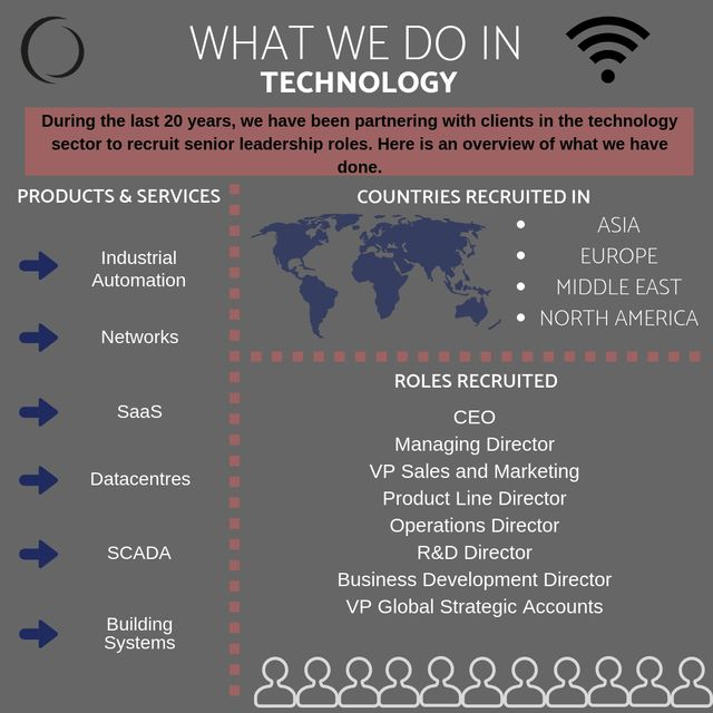 What do we do in Technology? A simple infographic to illustrate 20 years' experience in the industry. featured image