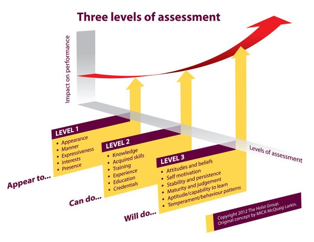 WHY 3 LEVELS OF ASSESSMENT ARE VITAL TO YOUR RECRUITMENT PROCESS featured image