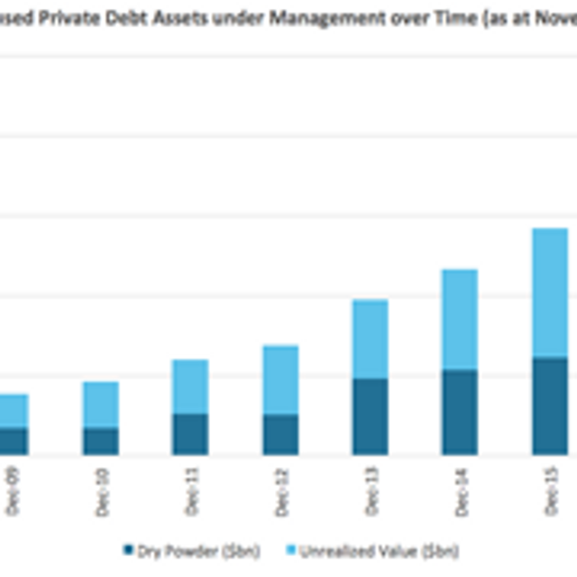 Chart of the Week: European private debt assets hit record $200bn featured image