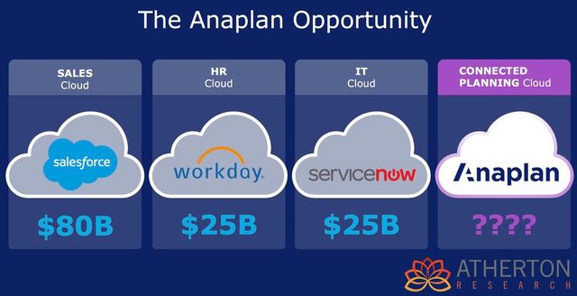 Anaplan following in the footsteps of Salesforce and Workday. featured image
