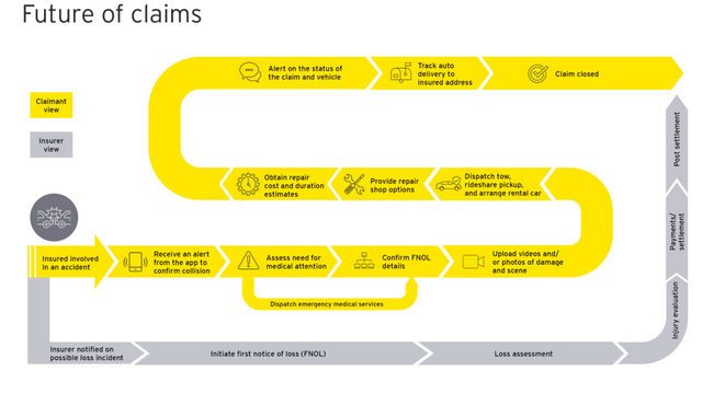 How insurers can optimize claims: automation and humans in the loop featured image
