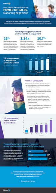Sales & Marketing Alignment:  We've Heard It All Before! [Infographic] featured image