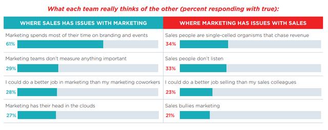 Mind The Gap: Misaligned Sales & Marketing Goals featured image
