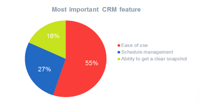 Inbound Marketing and CRMs - A Match Made in Heaven? featured image
