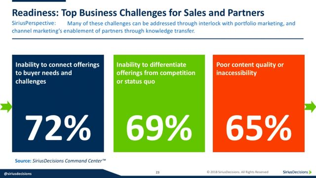How Vendors Can Help Channel Partners Embrace Digital Selling featured image