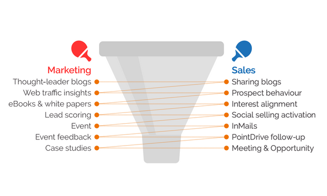 Sales & Marketing Alignment - not just a 'nice to have' featured image