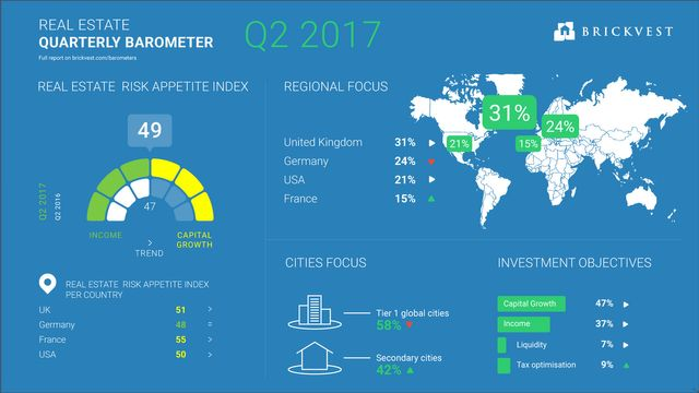 UK tops global commercial real estate market featured image