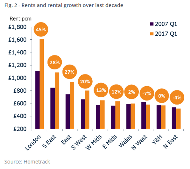 Higher level of rental growth in London since 2010 featured image