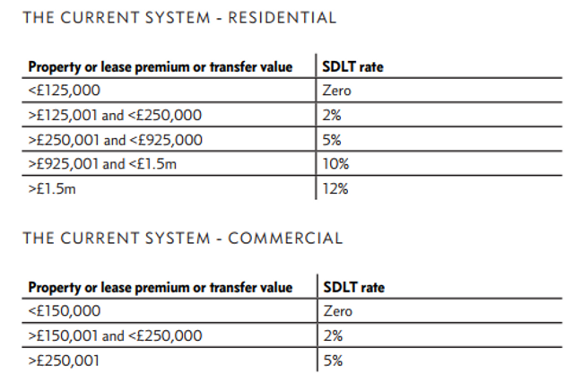 UK thinktank recommends abolition of stamp duty featured image