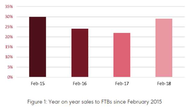 Sales to UK's first-time buyers up 29% - NAEA featured image