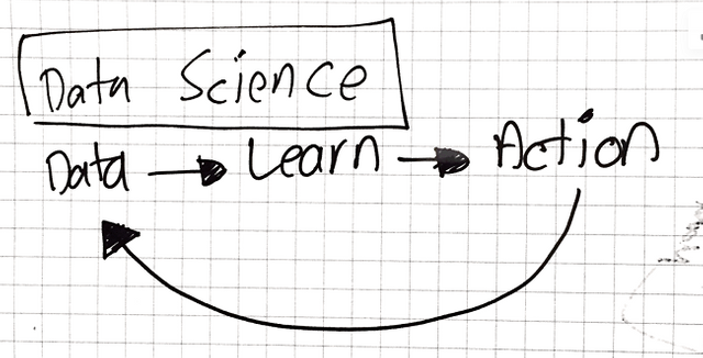 Defining the Data Science Landscape featured image