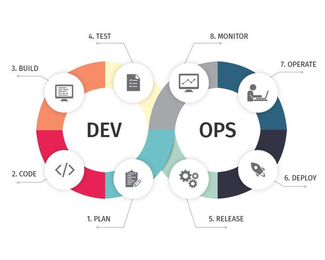 The Art Of Managing Software Release-Cycle Processes featured image