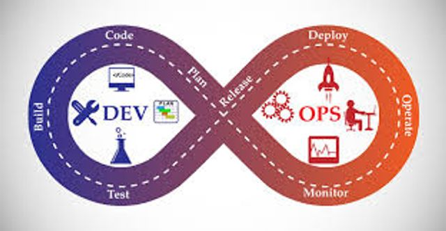What is DevOps, Why a Startup Needs It? featured image