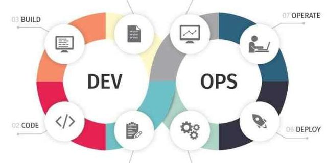 What is DevOps and How Does It Help Organizations? featured image