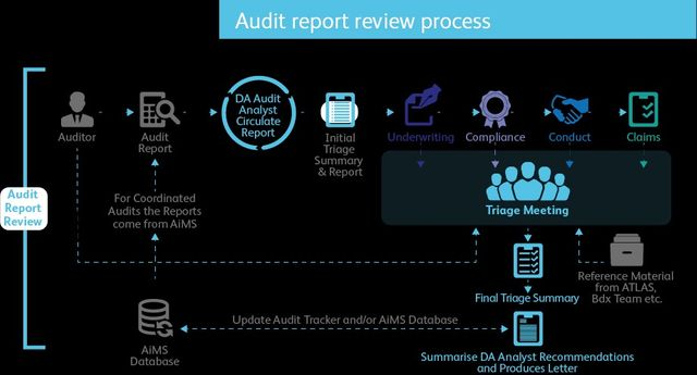 You can now surprise your auditor rather than frustrate them... and thus possibly reduce costs! featured image