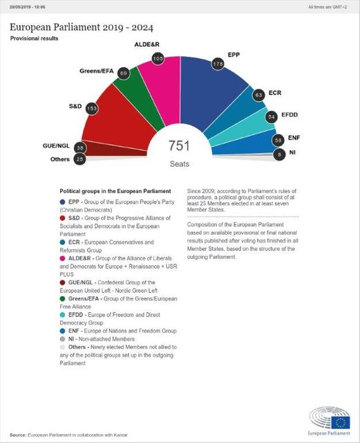 The 2019 European elections unpicked featured image