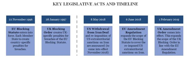 The UK updates penalties for breaches of the EU Blocking Statute featured image