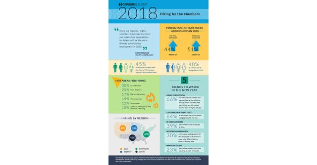 Five 2018 Employment Trends from USA featured image