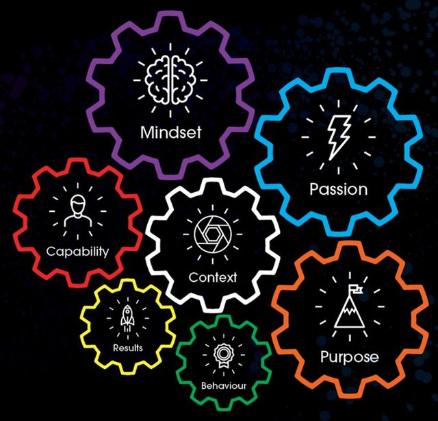 Assessing for Passion, Purpose and a Growth Mindset: The Current State of Assessments and a Better Way Forward featured image
