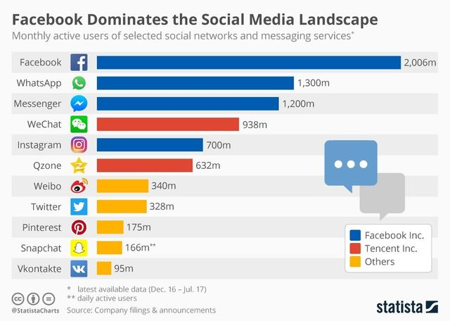Facebook now has 2 billion users per month featured image